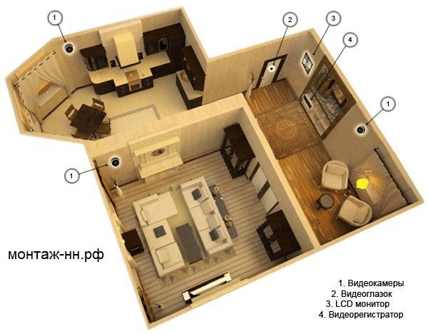 Видеонаблюдение в квартире или доме своими руками